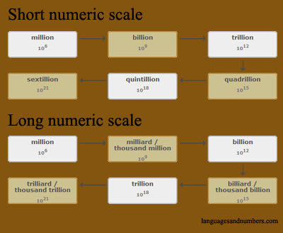 Long numeric scale and short numeric scale