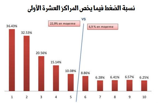 أسباب انخفاض نسبة الضغط والمعايير المهمة في اشهار المواقع