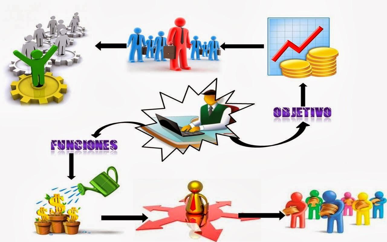 Administraci n financiera 10336 que es administraci n for Que es practica de oficina
