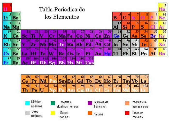 la tabla peridica de los elementos clasifica organiza y distribuye los distintos elementos qumicos conforme a sus propiedades y caractersticas - Tabla Periodica De Los Elementos Quimicos Y Sus Aplicaciones