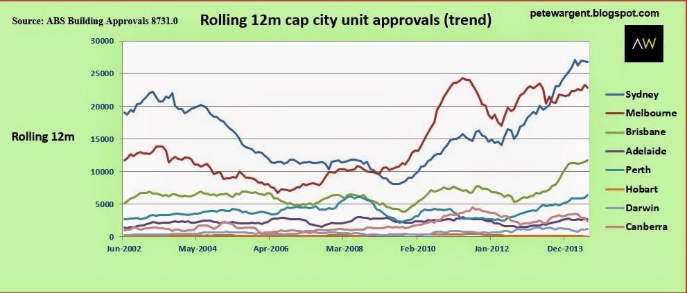 Rolling 12m cap city unit approvals