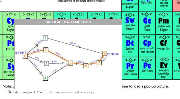 Tabla peridica de mtodos de visualizacin insumisin en macondo visual literacy hizo interactiva esta tabla haciendo que al pasar el ratn por encima de un cuadro apareciese un ejemplo de esa visualizacin urtaz Images