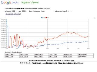 Google Ngram Viewer, culturomics, genoma culturale, libri, studio della cultura umana