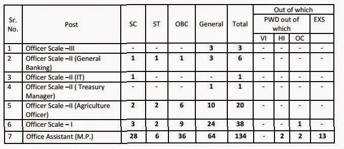 Job Details Himachal Pradesh Gramin Bank 2015