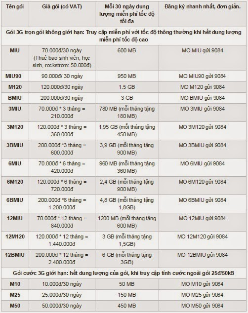 Các gói cước 3G của Mobifone trong năm 2015