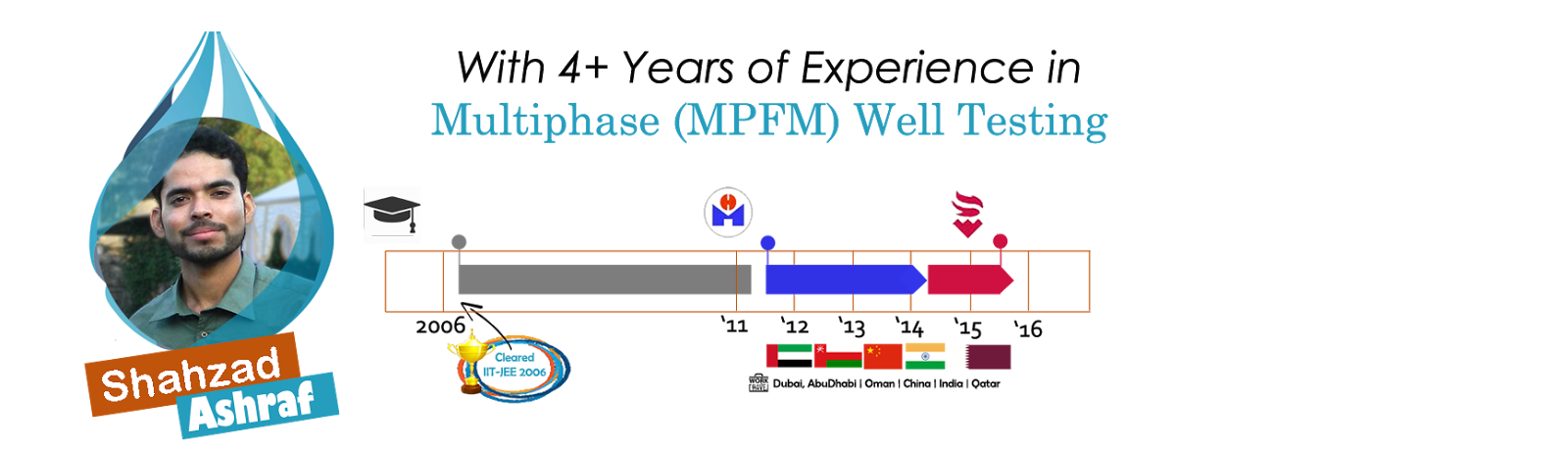 Shahzad Ashraf | Multiphase (MPFM) Well Testing Domain Expert | Oil and Gas