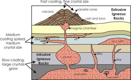 Geog3  Natural Hazards  Geog3