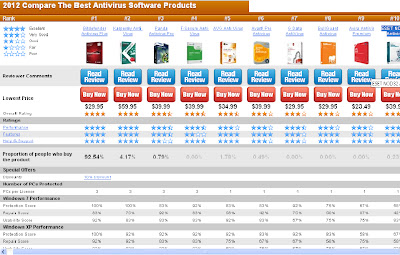 antivirus+review Antivirus Terbaik 2012 | 10 Teratas