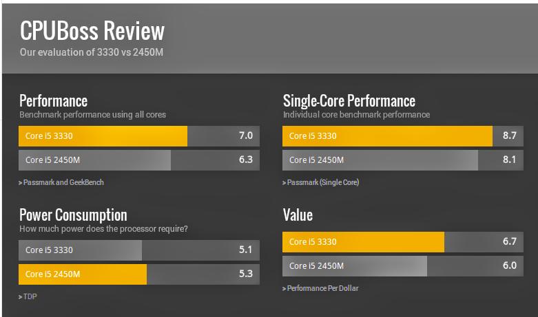 Comparativo de Benchmarks entre processadores