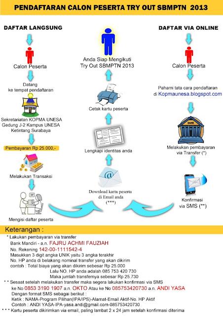 Sistem Pendaftaran Try Out SBMPTN 2013 Se JATIM