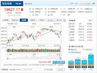 中国株コバンザメ投資 香港ハンセン指数0910