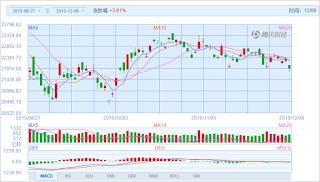 中国株コバンザメ投資 香港ハンセン指数20151208