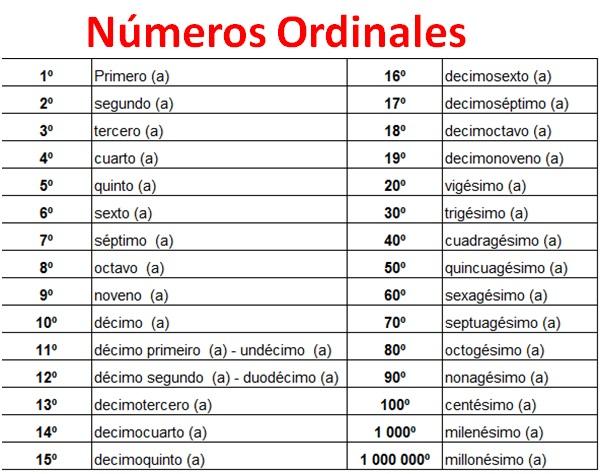 Numeros ordinales en espanol for Pinterest en espanol