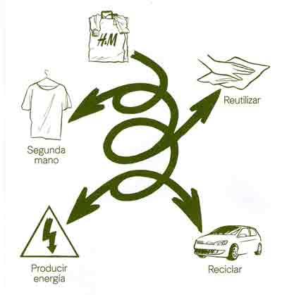 cómo reciclar ropa
