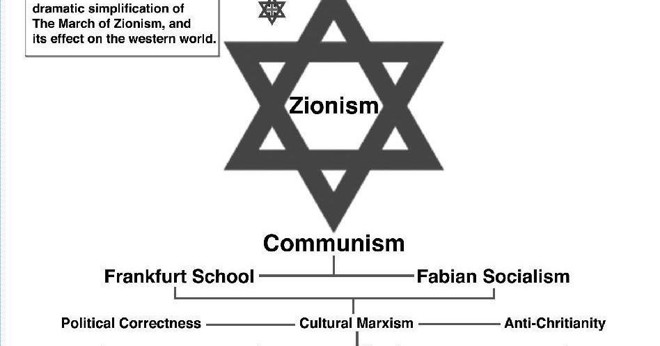 Lies Your Teacher Taught You Freemasonryzionismcommunism
