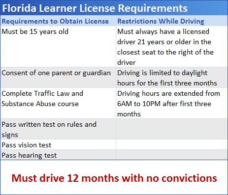 Florida Learners Permit >> Florida Permit Test: Florida Restricted Practice Test Online | Florida road rules road signs test