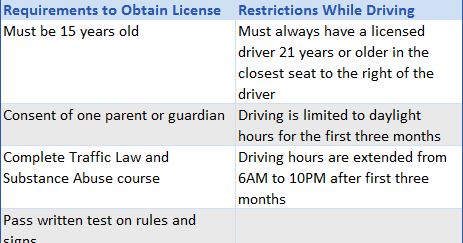 Learner Permit Florida >> Florida Permit Test Q&As: 4 Hour Drug And Alcohol Test Florida