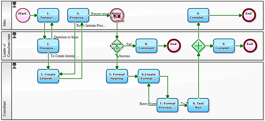 workflow sample workflow for workflow designing business