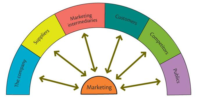 Marketing intermediaries advantages