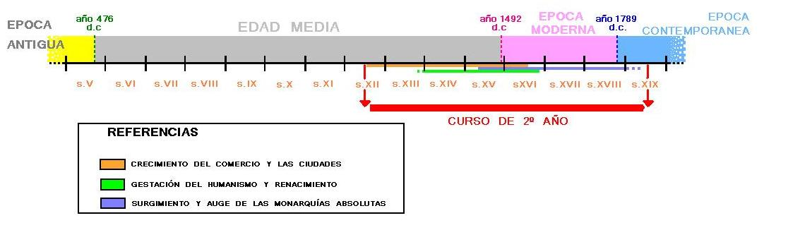 Línea de tiempo recomendada para 2do. Año de Ciclo Básico