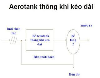 bể Aerotank thông khí kéo dài