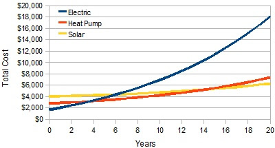 graphic of the running cost of different hot water systems