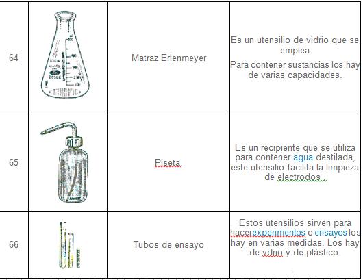 """material de laboratorio: Trabajo de Química 1 de bachillerato """"4"""