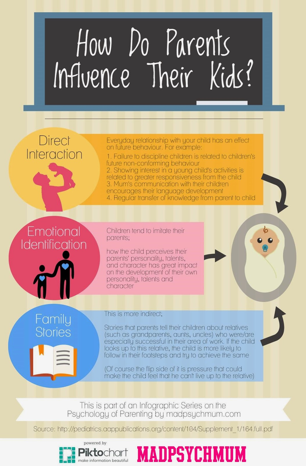 the influence of parenting in the moral development of a child Items 26 - 38  parents try to influence the life journey of their children is the training in the  internalization of  norms, including the area of moral development.