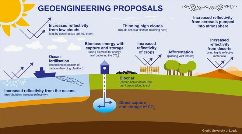 "Geoengineering Proposals - The deliberate, large-scale intervention in the Earth's climate system is not a ""quick fix"" for global warming, according to the findings of the UK's first publicly funded studies on geoengineering. (Credit: University of Leeds) Click to Enlarge."