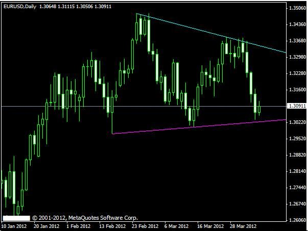 Free forex trend indicator tools