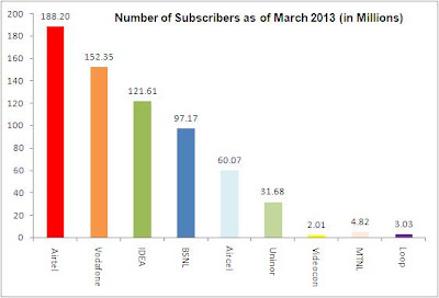 GSM operators Subscribers of March 2013