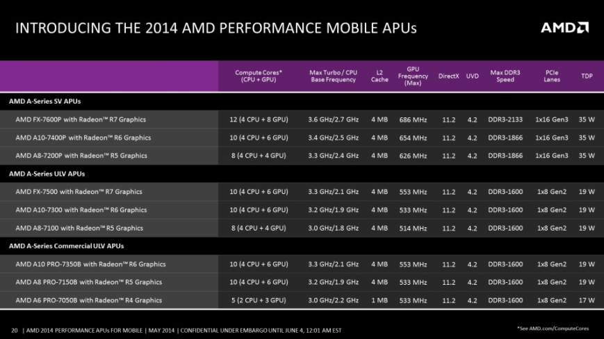 линейка процессоров AMD Kaveri