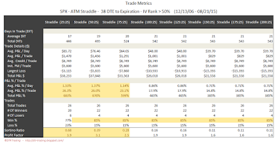 SPX Short Options Straddle Trade Metrics - 38 DTE - IV Rank > 50 - Risk:Reward 25% Exits