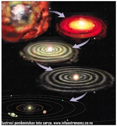Bagaimana Tata Surya Kita Dapat Terbentuk Seperti Sekarang?