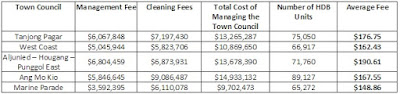 AHPETC managing agent fees