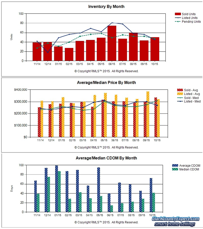 Charts of Battle Ground WA Resale Home Sales Trends in October 2015