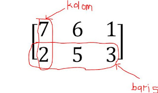 Matriks Matematika Pengertian dan Jenis-Jenisnya