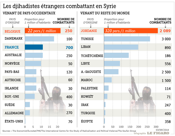 http://www.lefigaro.fr/actualite-france/2014/09/14/01016-20140914ARTFIG00069-la-realite-chiffree-des-djihadistes-francais.php