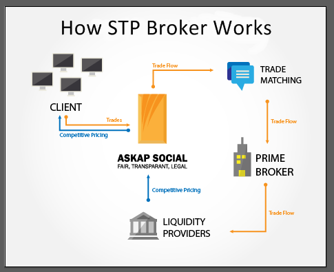 Askap Social broker lokal pertama yang menggunakan STP di Indonesia