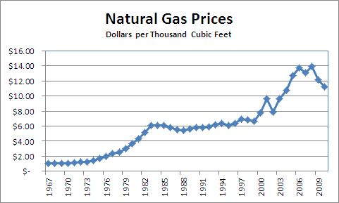 Natural Gas Prices Historical Data