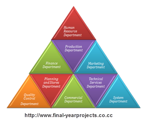 free mba projects financial performance analysis Financial analysis: a short note on tools and techniques of financial analysis published on  as they are a disclosure of a financial performance of a business.