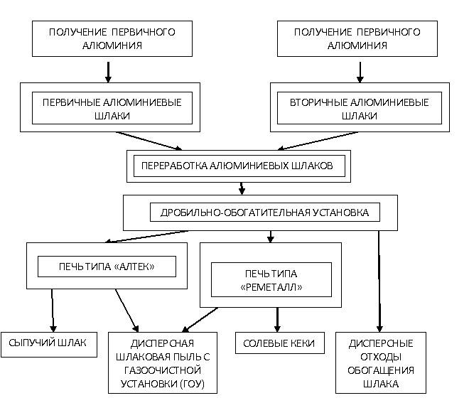 Схема образования основных