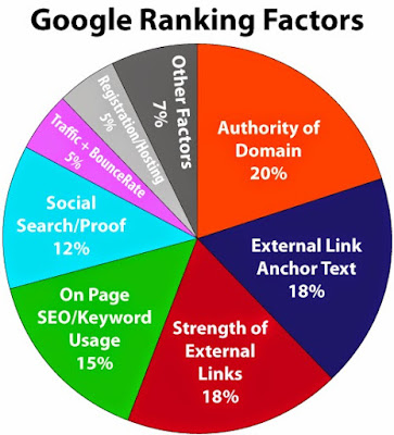 Google Rangking Factors