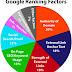 Apa Yang di Sebut Dengan Google Rangking Factors?
