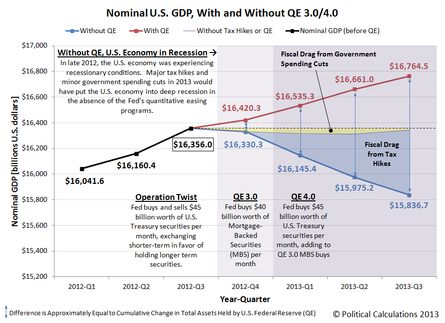 Nominal U.S. GDP, With and Without QE 3.0/4.0, 2012-Q1 through 2013-Q3