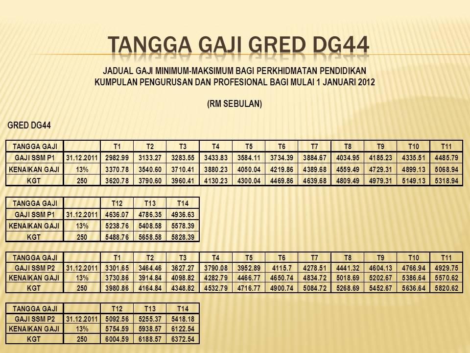 TANGGA GAJI GRED DGA29,DGA32,DG41 DAN DG44