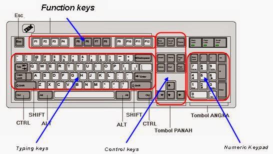 Struktur Keyboard