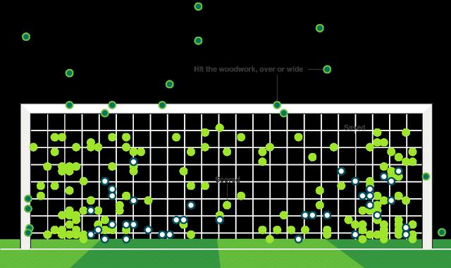 Mundial de Fútbol: Análisis de a donde se patearon la mayoría de los penales y cuál sería el mejor lugar para hacerlo