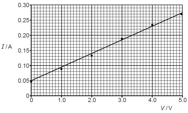 April 2015 | Physics Reference