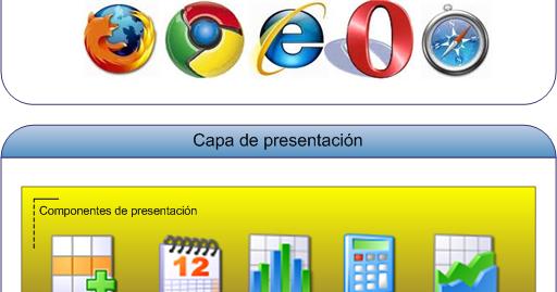 Arquitectura de aplicaciones web capa de presentaci n for Arquitectura web 3 capas
